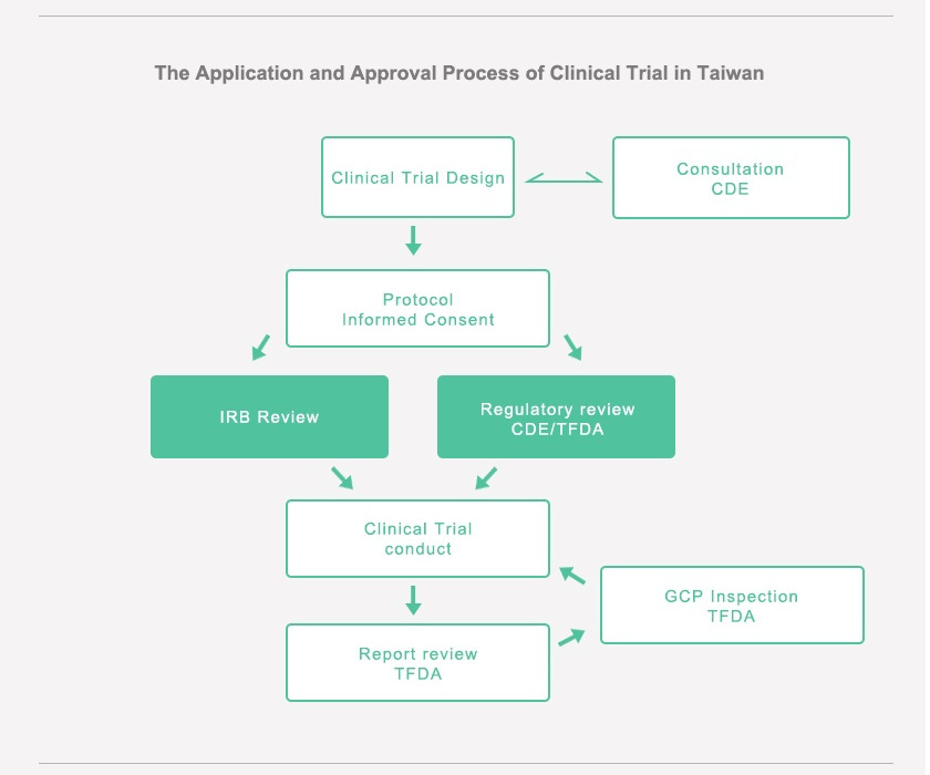credevo_taiwan_clinical_trial_approval_process