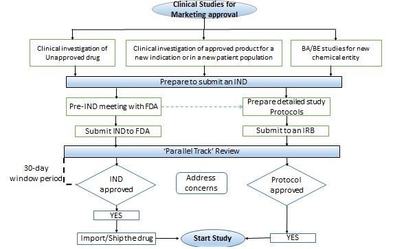 USFDA_approval_process_credevo