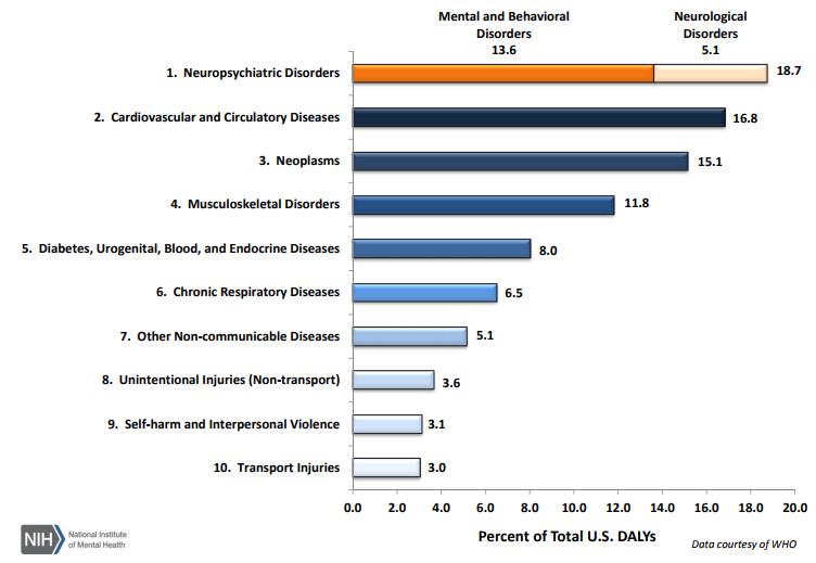 nih_disease_statistics_credevo