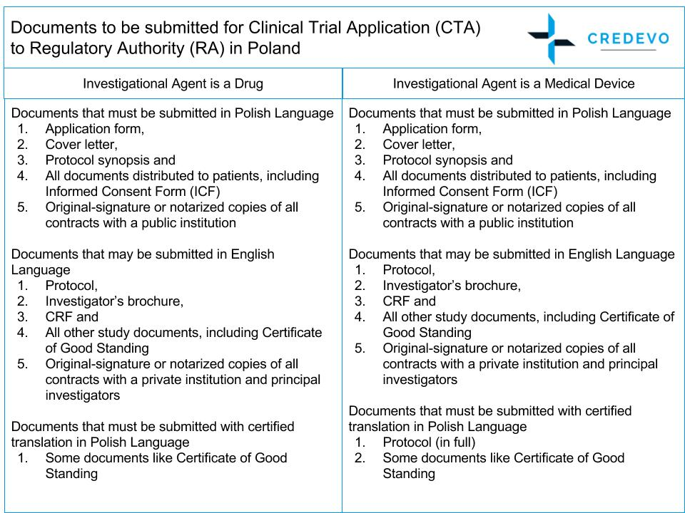 CTA_documents_RA_Poland_Credevo
