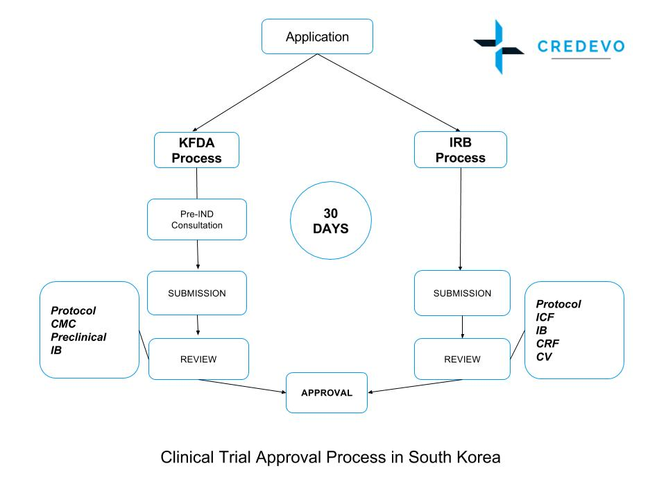 South_Korea_Clinical_Trial_Approval_Process_Credevo