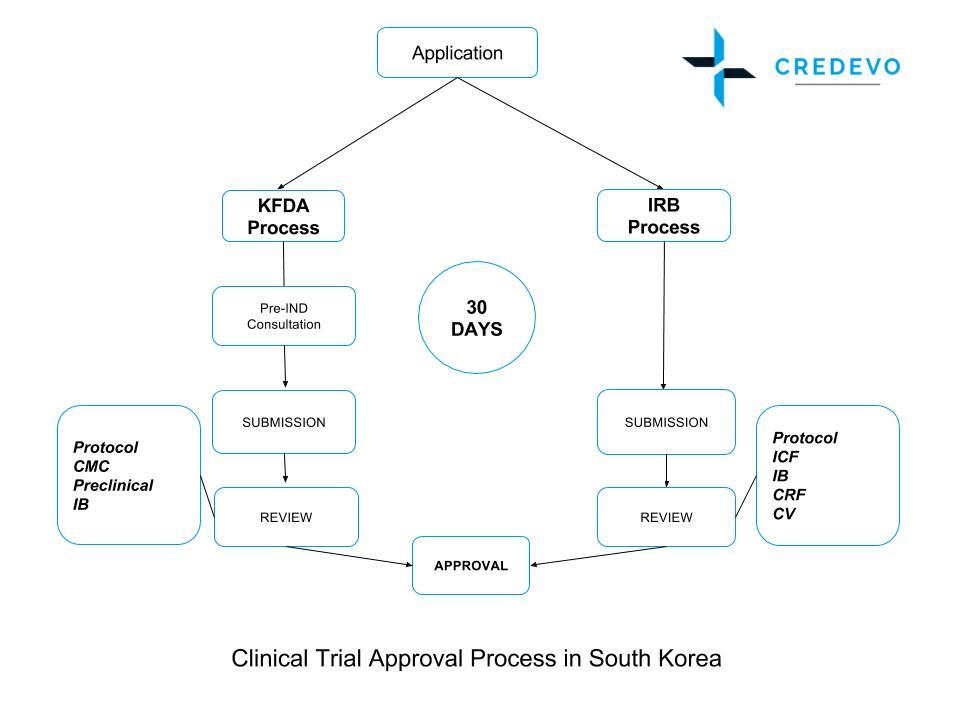 South_Korea_Clinical_Trial_Approval_Process_Credevo