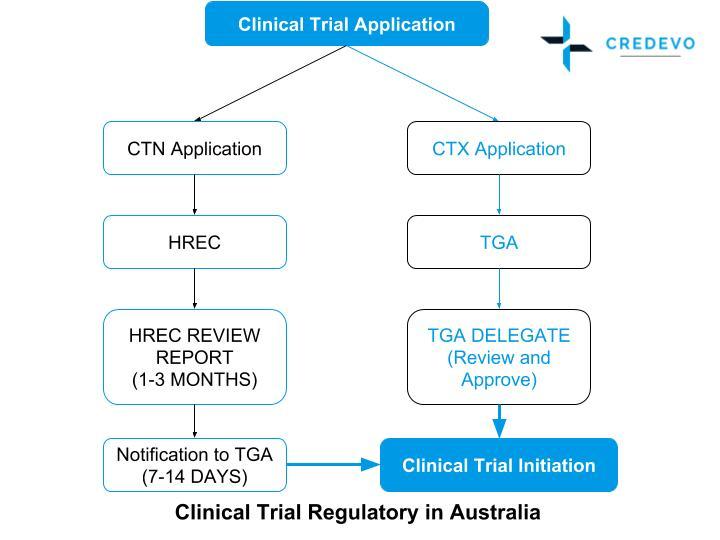 Clinical_Trial_Regulatory_Australia_Credevo