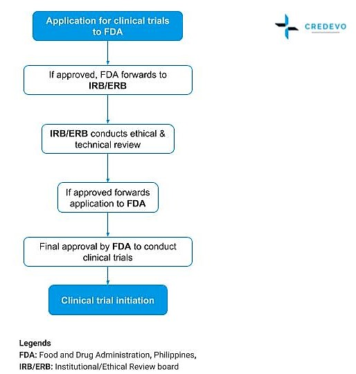 Clinical_Trial_Approval_Process_Philippines_Credevo