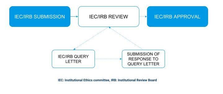 Clinical_trials_india_EC_approvals_credevo