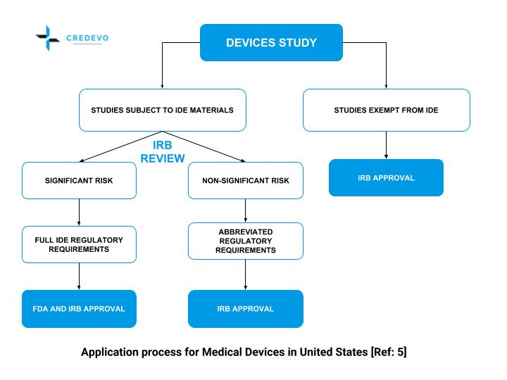 application_process_medical_device_clinical_trial_united_states