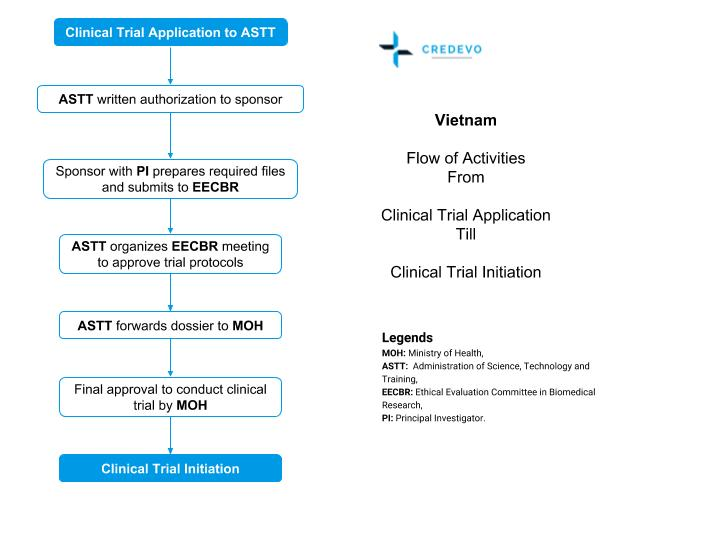 Clinical_ rial Application Process Vietnam Credevo