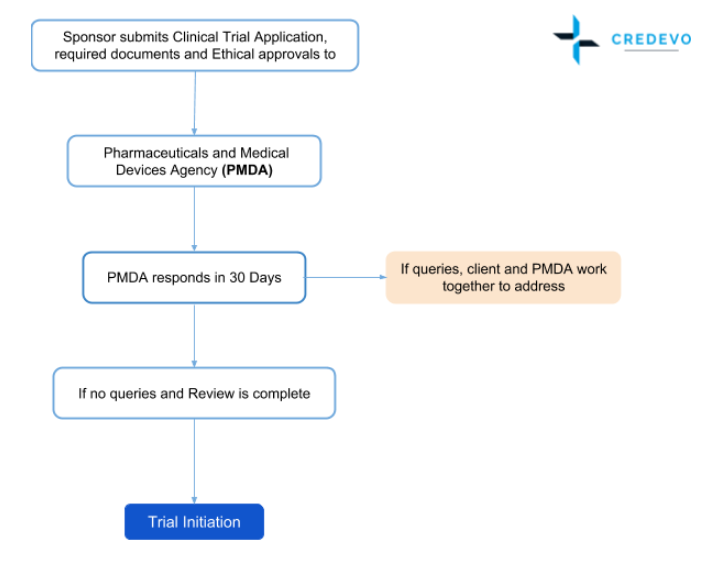 Japan clinical trial approval and regulatory