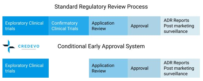 Conditional accelerated approval system