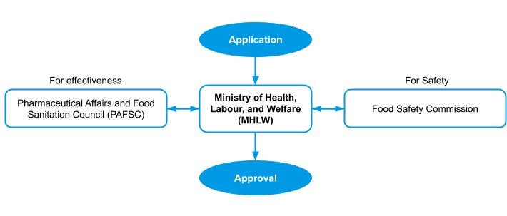 Nutraceutical approval in Japan