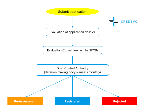Generic drug registration process in Malaysia
