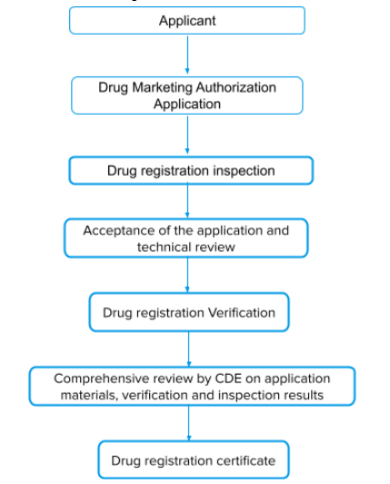 Drug registration & Market approval process in China